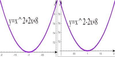 graph of x2+2x+8_webmaggu